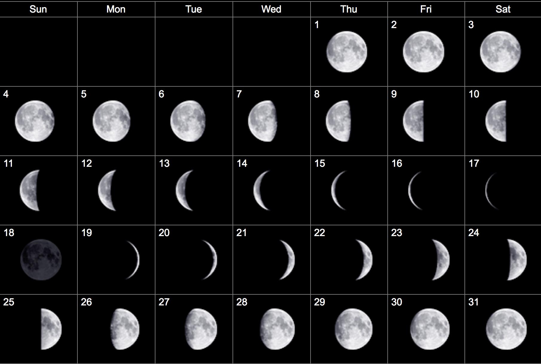 Подробный лунный гороскоп на март 2018